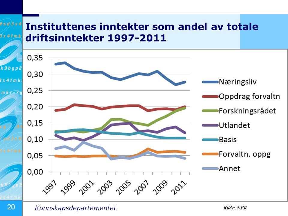 20 Kunnskapsdepartementet Instituttenes inntekter som andel av totale driftsinntekter 1997-2011 Kilde: NFR
