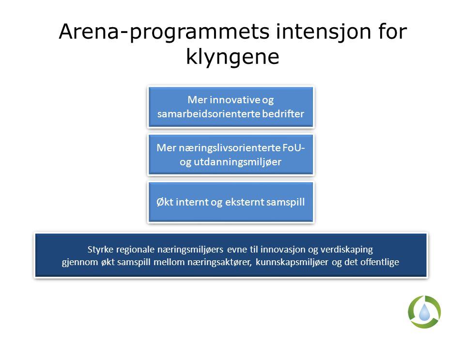 Arena-programmets intensjon for klyngene Styrke regionale næringsmiljøers evne til innovasjon og verdiskaping gjennom økt samspill mellom næringsaktører, kunnskapsmiljøer og det offentlige Styrke regionale næringsmiljøers evne til innovasjon og verdiskaping gjennom økt samspill mellom næringsaktører, kunnskapsmiljøer og det offentlige Mer innovative og samarbeidsorienterte bedrifter Mer næringslivsorienterte FoU- og utdanningsmiljøer Økt internt og eksternt samspill