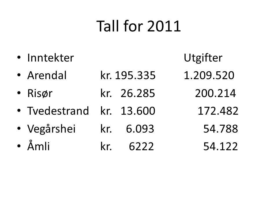 Tall for 2011 • InntekterUtgifter • Arendal kr. 195.3351.209.520 • Risørkr.