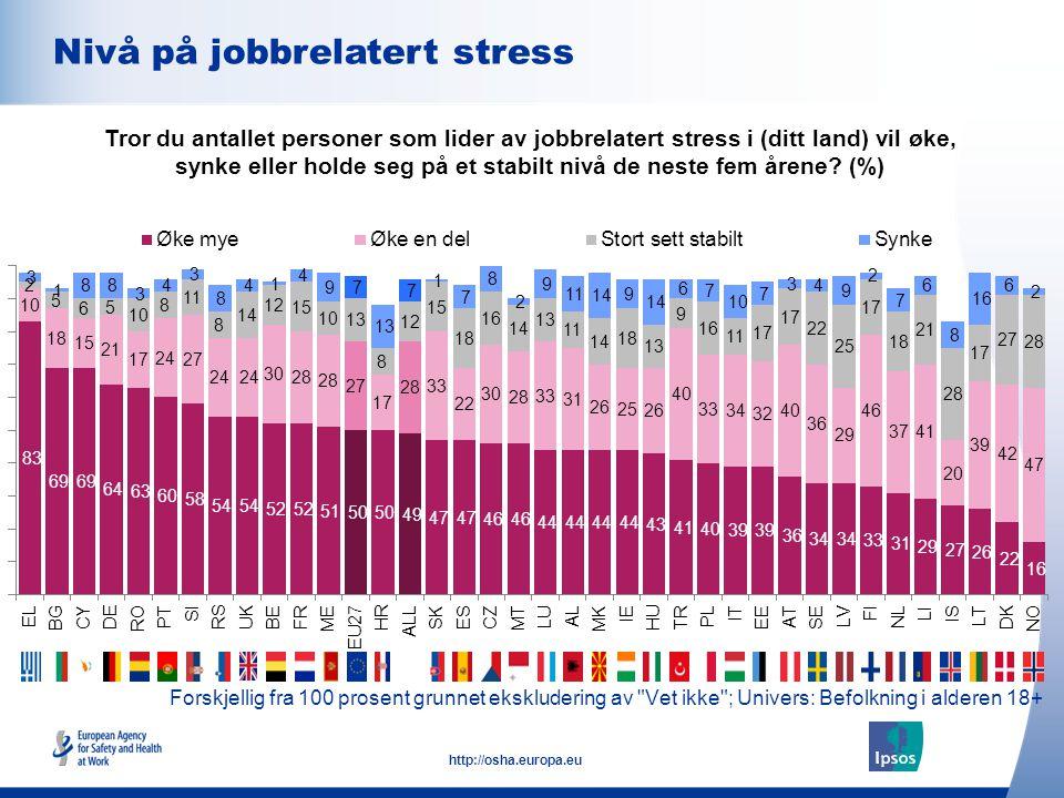 10 http://osha.europa.eu Forskjellig fra 100 prosent grunnet ekskludering av