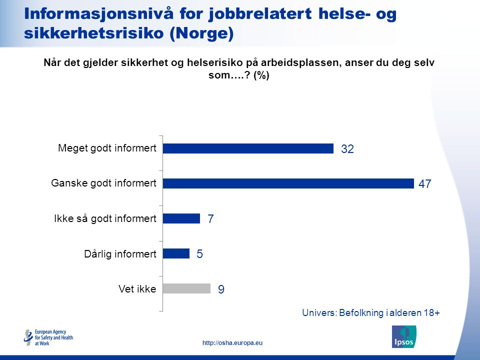 13 http://osha.europa.eu Univers: Befolkning i alderen 18+ Informasjonsnivå for jobbrelatert helse- og sikkerhetsrisiko (Norge) Meget godt informert G