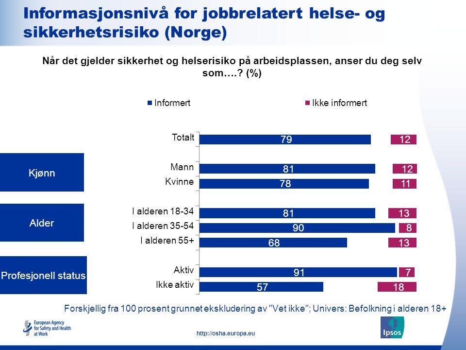 14 http://osha.europa.eu Forskjellig fra 100 prosent grunnet ekskludering av