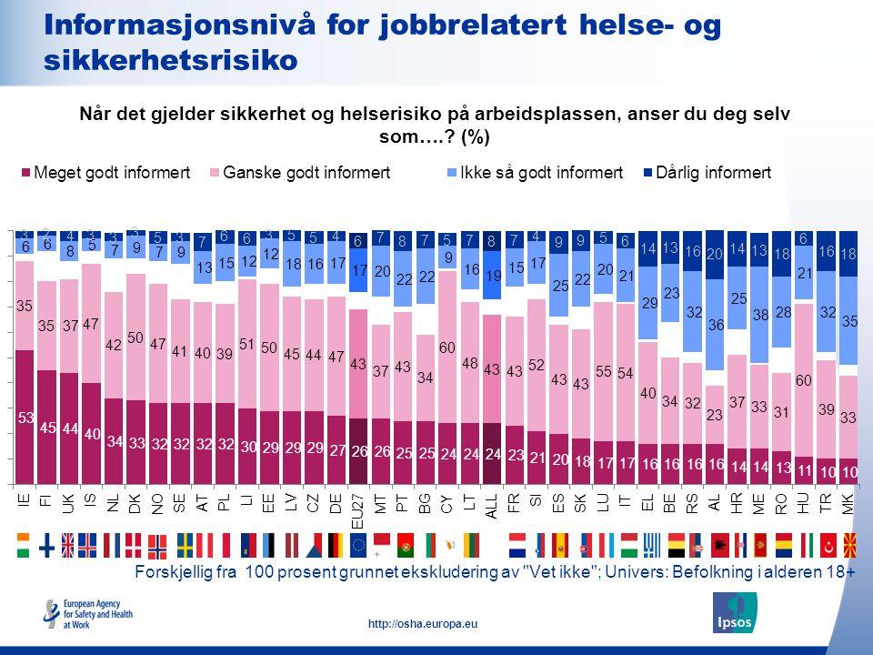 16 http://osha.europa.eu Forskjellig fra 100 prosent grunnet ekskludering av