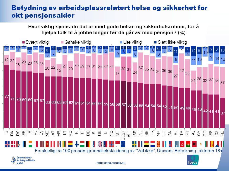 22 http://osha.europa.eu Forskjellig fra 100 prosent grunnet ekskludering av