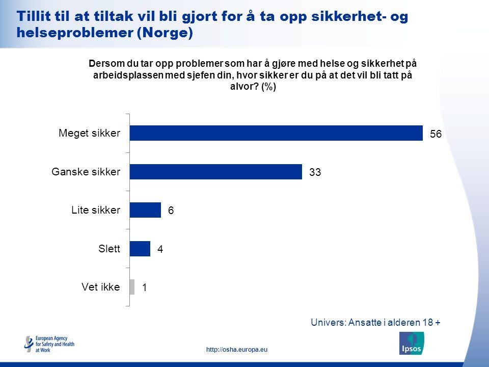 25 http://osha.europa.eu Tillit til at tiltak vil bli gjort for å ta opp sikkerhet- og helseproblemer (Norge) Dersom du tar opp problemer som har å gj