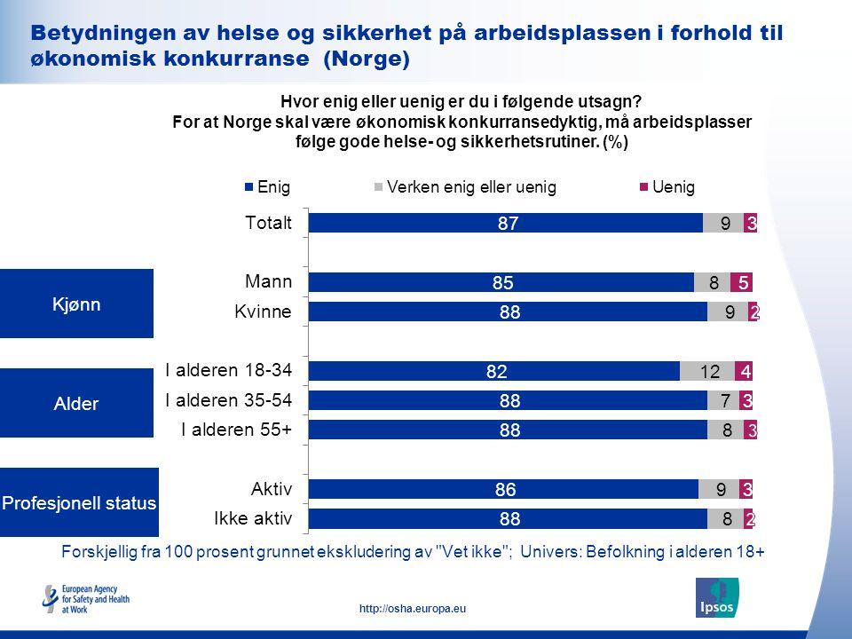 32 http://osha.europa.eu Forskjellig fra 100 prosent grunnet ekskludering av