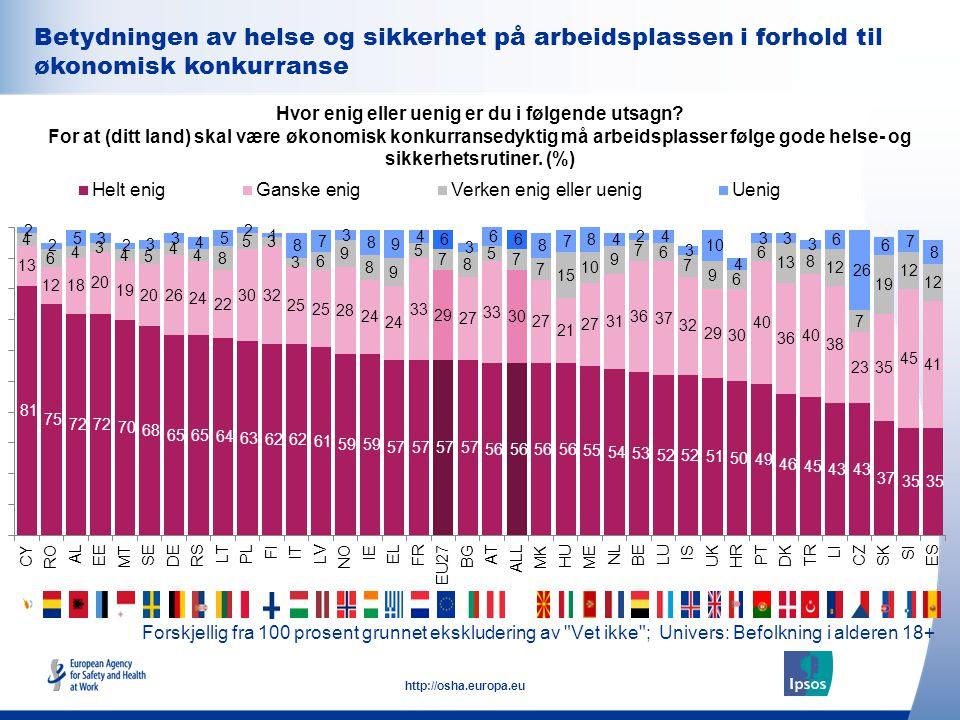 34 http://osha.europa.eu Forskjellig fra 100 prosent grunnet ekskludering av