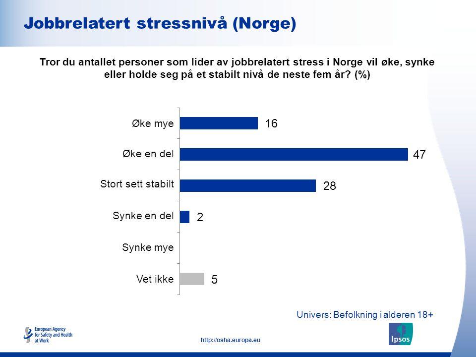 7 http://osha.europa.eu Univers: Befolkning i alderen 18+ Jobbrelatert stressnivå (Norge) Tror du antallet personer som lider av jobbrelatert stress i
