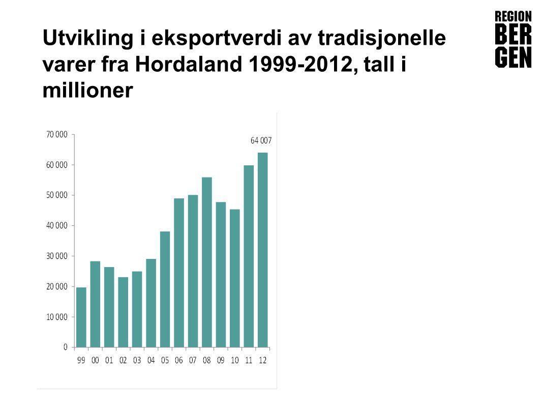 Insert company logo here Utvikling i eksportverdi av tradisjonelle varer fra Hordaland 1999-2012, tall i millioner