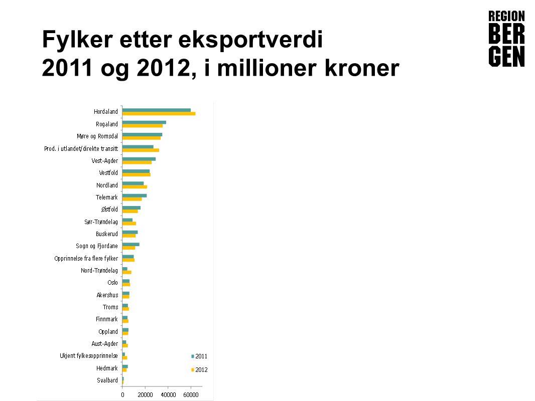 Insert company logo here Fylker etter eksportverdi 2011 og 2012, i millioner kroner