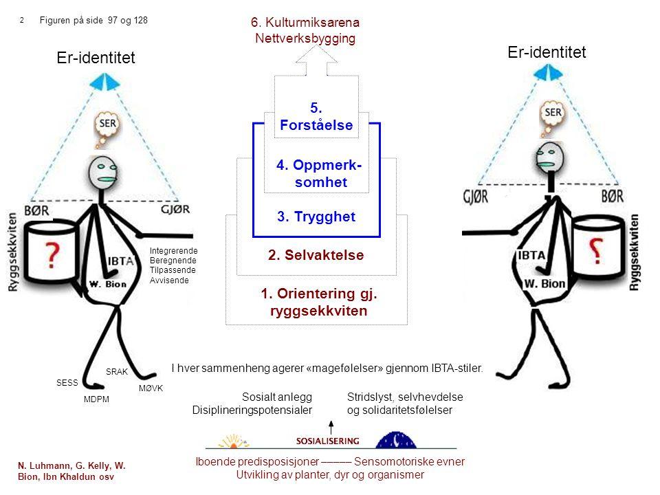 3 1.Orientering gj. ryggsekkviten 2. Selvaktelse 3.
