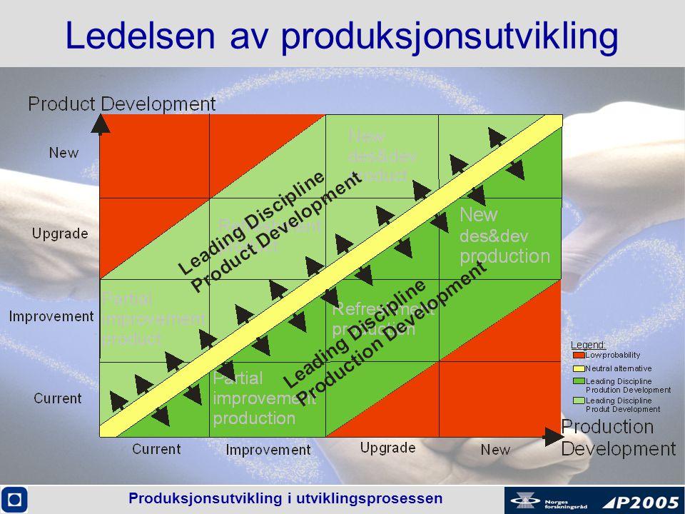 Produksjonsutvikling i utviklingsprosessen Ledelsen av produksjonsutvikling