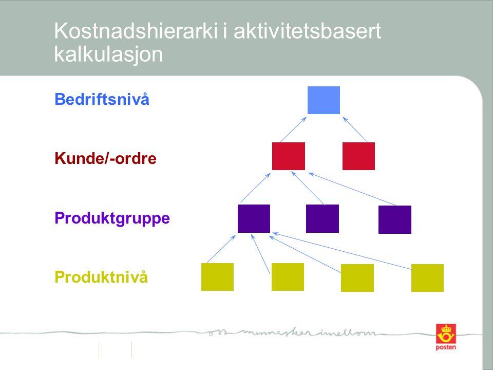 Kostnadshierarki i aktivitetsbasert kalkulasjon Bedriftsnivå Kunde/-ordre Produktgruppe Produktnivå