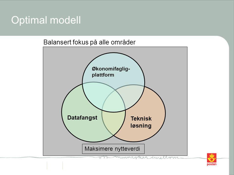 Optimal modell Teknisk løsning Datafangst Økonomifaglig- plattform Maksimere nytteverdi Balansert fokus på alle områder