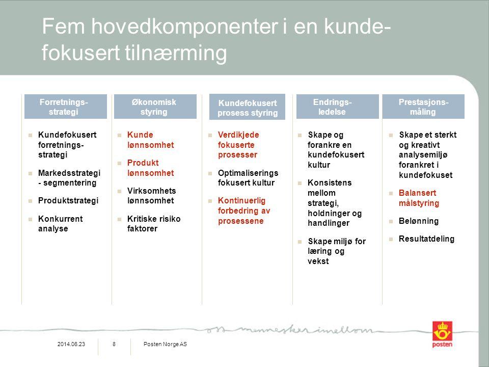 2014.06.23Posten Norge AS9 Krav til ledelses-informasjons-system •Minimumskrav til et moderne ledelses informasjons system er at det kan rapportere langs de tre dimensjonene: Produkt Kunde Resultat enhet 1 2 3 1 3 2