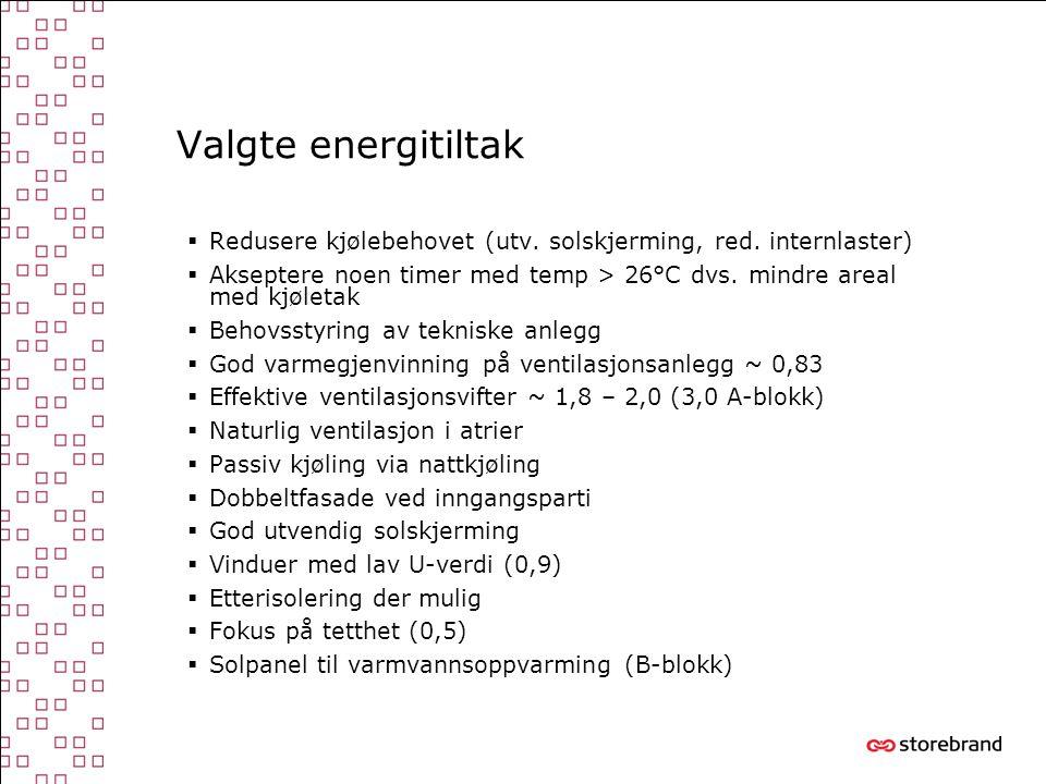 Valgte energitiltak  Redusere kjølebehovet (utv. solskjerming, red. internlaster)  Akseptere noen timer med temp > 26°C dvs. mindre areal med kjølet