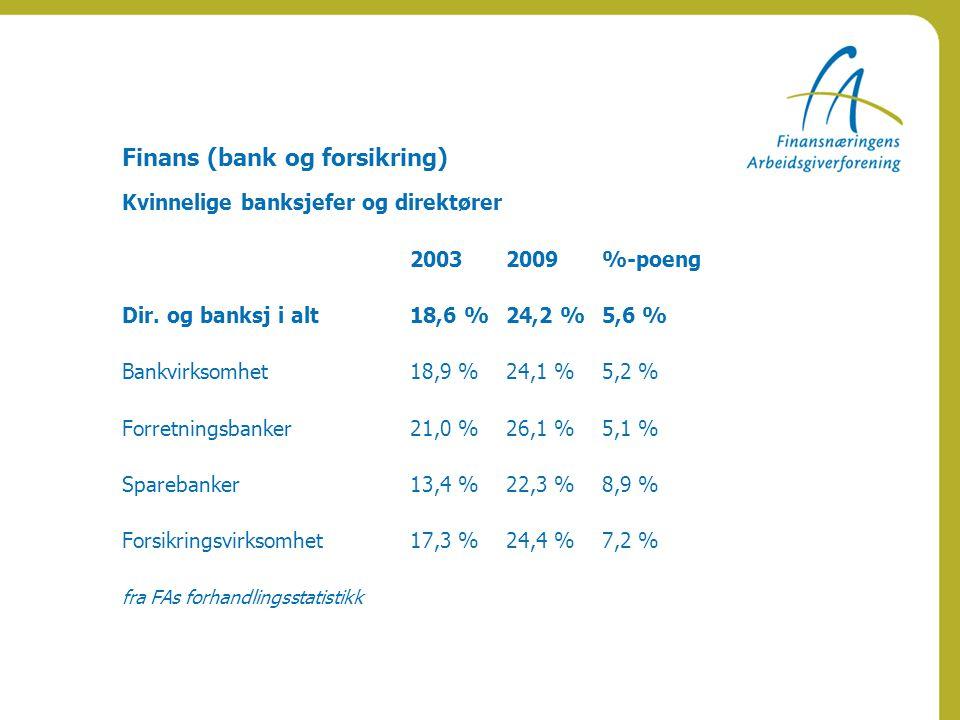 Finans (bank og forsikring) Kvinnelige banksjefer og direktører 20032009%-poeng Dir. og banksj i alt18,6 %24,2 %5,6 % Bankvirksomhet18,9 %24,1 %5,2 %