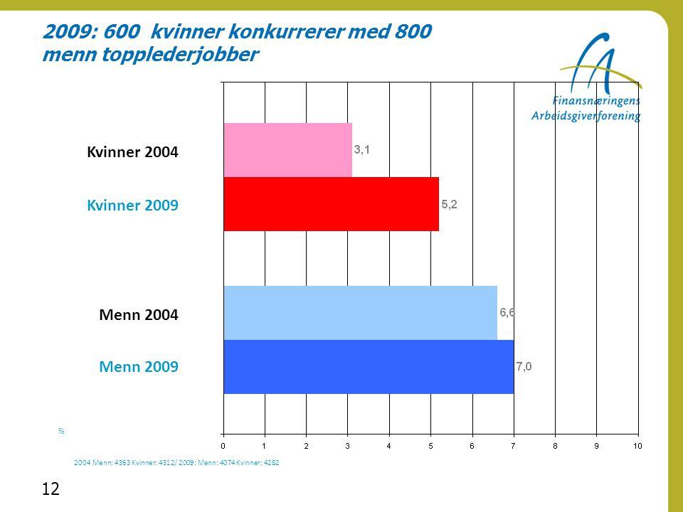 12 2009: 600 kvinner konkurrerer med 800 menn topplederjobber 2004 Menn: 4363 Kvinner: 4312/ 2009: Menn: 4074 Kvinner: 4282 % Menn 2004 Menn 2009 Kvin