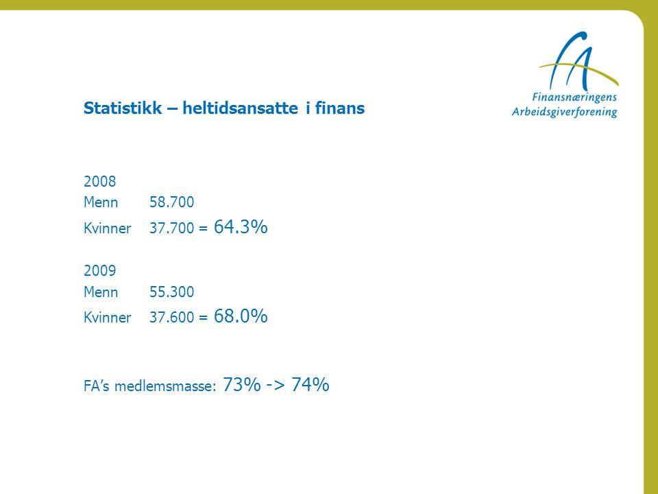 Statistikk – heltidsansatte i finans 2008 Menn 58.700 Kvinner 37.700 = 64.3% 2009 Menn55.300 Kvinner 37.600 = 68.0% FA's medlemsmasse: 73% -> 74%