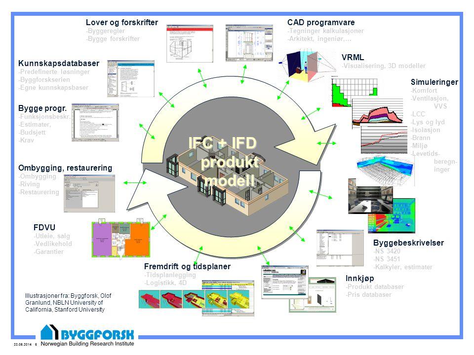 23.06.2014 5 IFC + IFD produkt modell Illustrasjoner fra: Byggforsk, Olof Granlund, NBLN University of California, Stanford University Bygge progr.