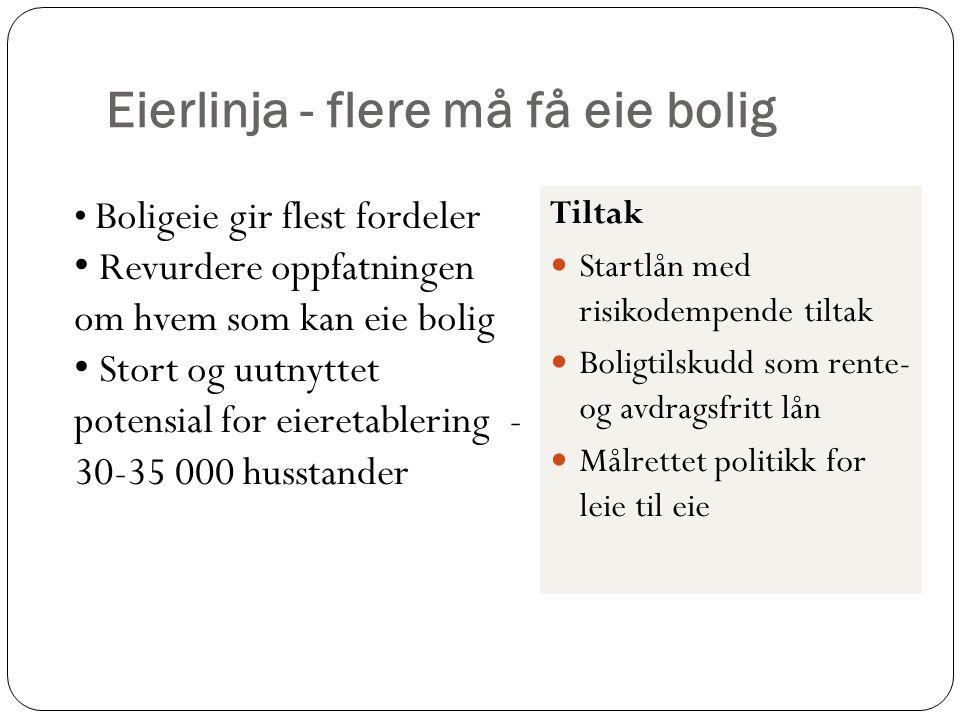 Eierlinja - flere må få eie bolig Tiltak  Startlån med risikodempende tiltak  Boligtilskudd som rente- og avdragsfritt lån  Målrettet politikk for