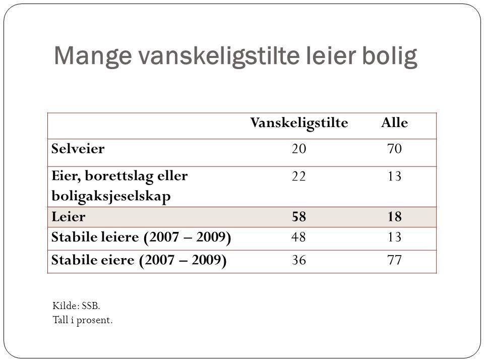 Mange vanskeligstilte leier bolig VanskeligstilteAlle Selveier2070 Eier, borettslag eller boligaksjeselskap 2213 Leier5818 Stabile leiere (2007 – 2009