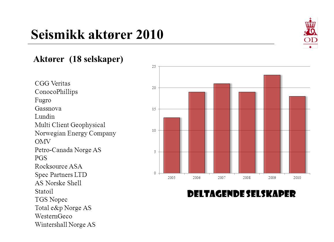 Seismikk aktører 2010 Aktører (18 selskaper) CGG Veritas ConocoPhillips Fugro Gassnova Lundin Multi Client Geophysical Norwegian Energy Company OMV Pe