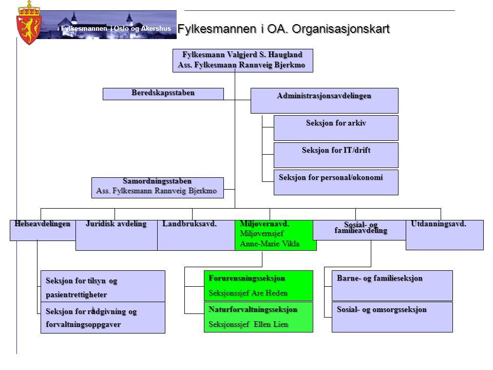 Fylkesmannen i Oslo og Akershus Fylkesmannen i OA. Organisasjonskart Fylkesmann Valgjerd S. Haugland Ass. Fylkesmann Rannveig Bjerkmo Beredskapsstaben