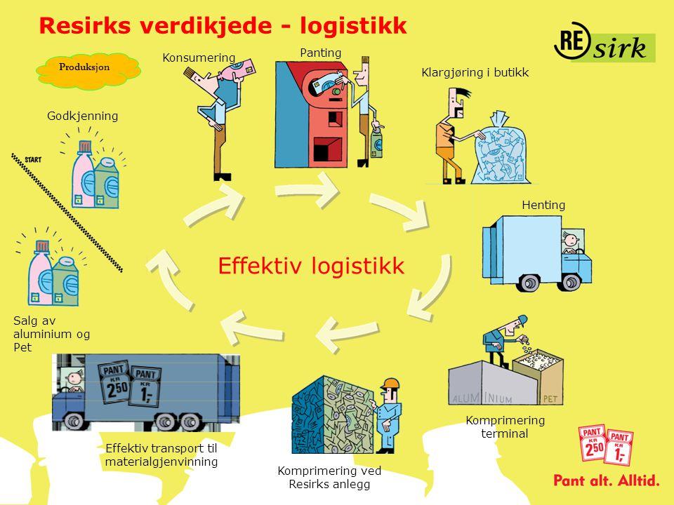 Effektiv logistikk Komprimering terminal Henting Salg av aluminium og Pet Komprimering ved Resirks anlegg Effektiv transport til materialgjenvinning K