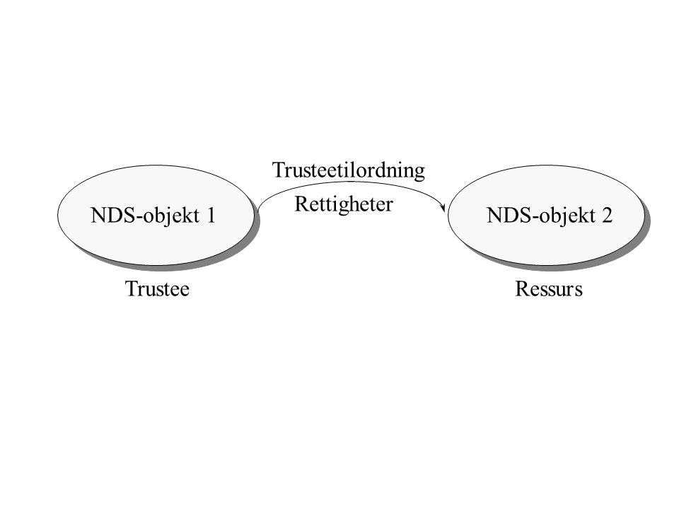 NDS-objekt 1NDS-objekt 2 TrusteeRessurs Trusteetilordning Rettigheter