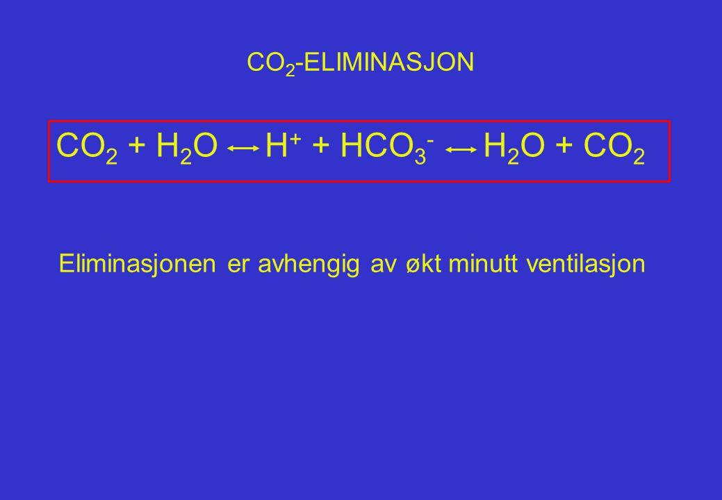 CO 2 ABSORBSJON Fra Jean L. Joris/ Ch. 56 i R.D.Millers Anesthesia N=13 ASA 1-2 Lap.chol