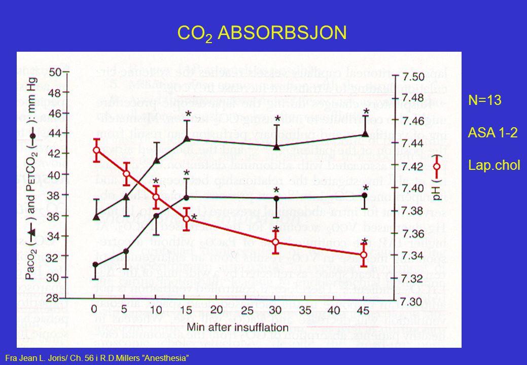 STRESSRESPONS VED FUNDOPLICATIO (I) * HD (□) = 0.39 (± 0.12)  g.