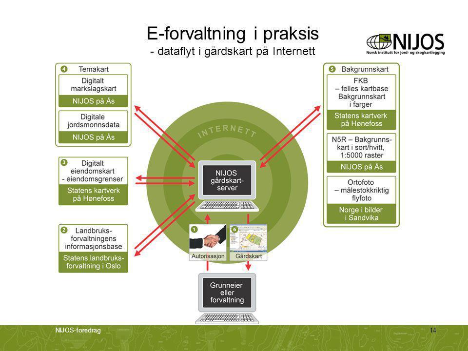 NIJOS-foredrag14 E-forvaltning i praksis - dataflyt i gårdskart på Internett
