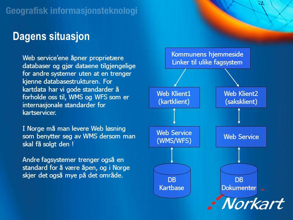 Dagens situasjon DB Kartbase Web Service (WMS/WFS) Web Klient1 (kartklient) Kommunens hjemmeside Linker til ulike fagsystem DB Dokumenter Web Service
