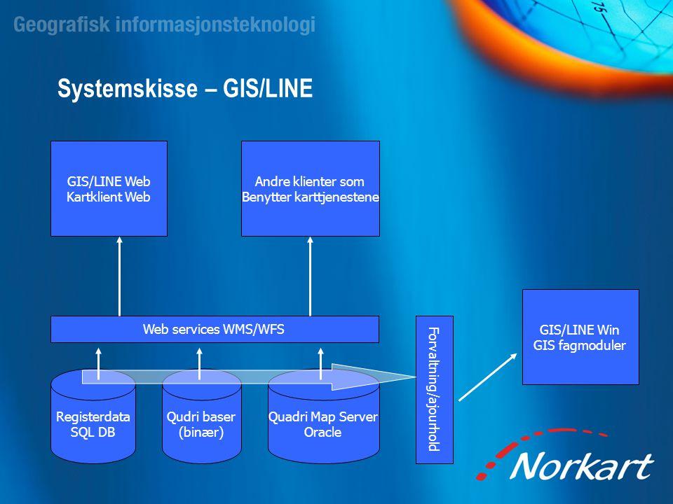 Systemskisse – GIS/LINE Registerdata SQL DB Qudri baser (binær) Quadri Map Server Oracle Web services WMS/WFS Forvaltning/ajourhold GIS/LINE Web Kartk