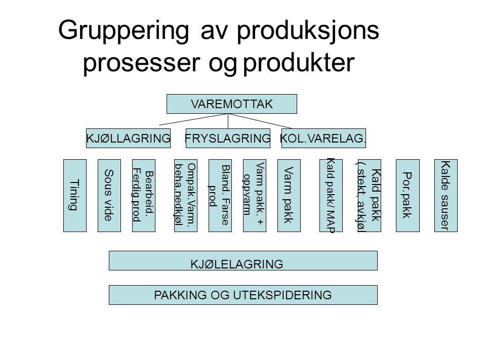 Gruppering av produksjons prosesser og produkter VAREMOTTAK KJØLLAGRINGFRYSLAGRINGKOL.VARELAG.