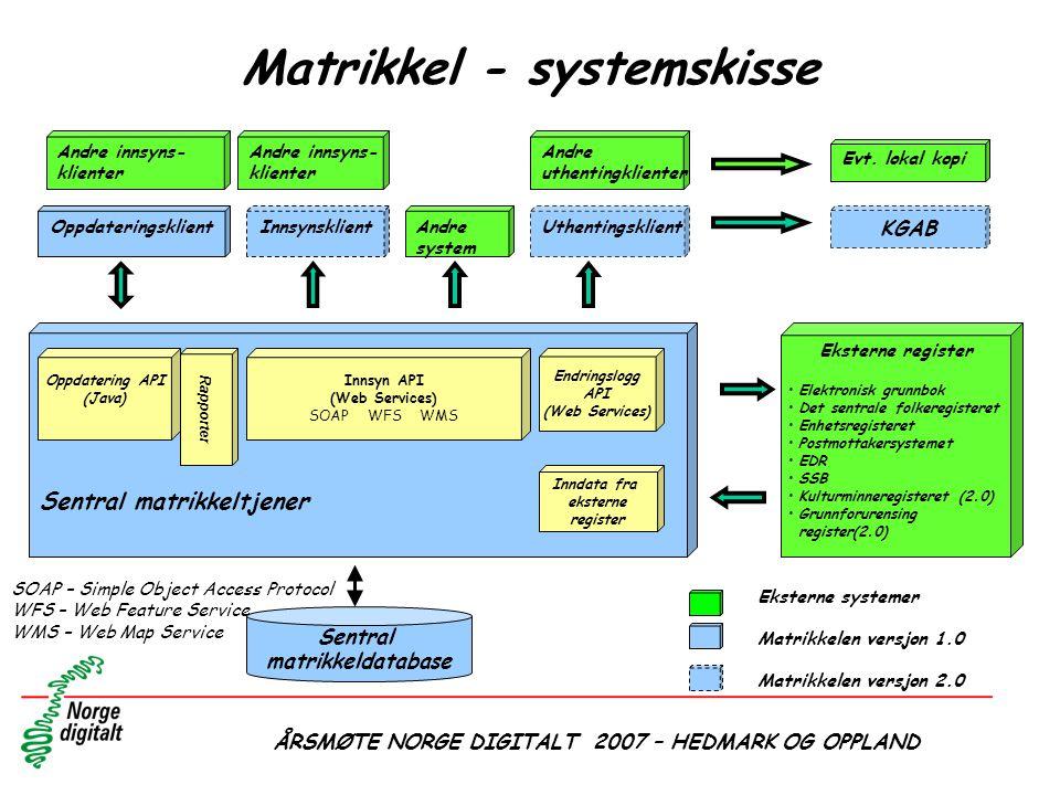 ÅRSMØTE NORGE DIGITALT 2007 – HEDMARK OG OPPLAND Sentral matrikkeldatabase Sentral matrikkeltjener Andre innsyns- klienter UthentingsklientOppdatering