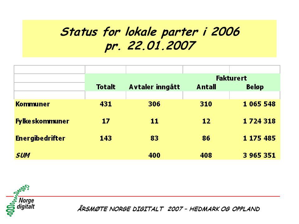 ÅRSMØTE NORGE DIGITALT 2007 – HEDMARK OG OPPLAND Status for lokale parter i 2006 pr. 22.01.2007