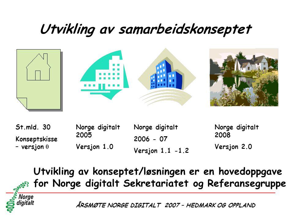 ÅRSMØTE NORGE DIGITALT 2007 – HEDMARK OG OPPLAND Utvikling av samarbeidskonseptet St.mld. 30 Konseptskisse – versjon 0 Norge digitalt 2005 Versjon 1.0