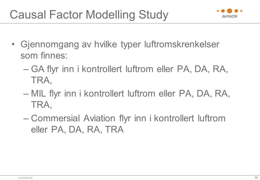 14 Causal Factor Modelling Study •Gjennomgang av hvilke typer luftromskrenkelser som finnes: –GA flyr inn i kontrollert luftrom eller PA, DA, RA, TRA, –MIL flyr inn i kontrollert luftrom eller PA, DA, RA, TRA, –Commersial Aviation flyr inn i kontrollert luftrom eller PA, DA, RA, TRA