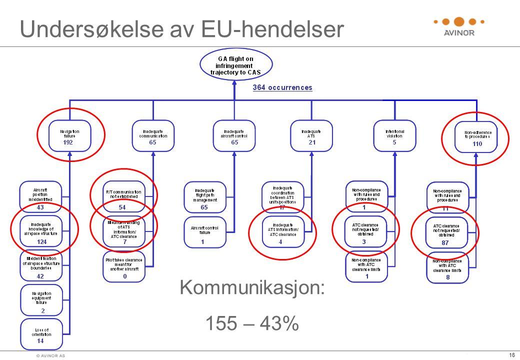 16 Undersøkelse av EU-hendelser Kommunikasjon: 155 – 43%