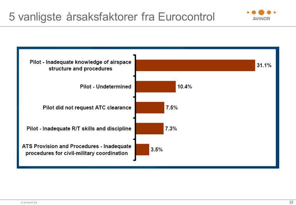 23 5 vanligste årsaksfaktorer fra Eurocontrol