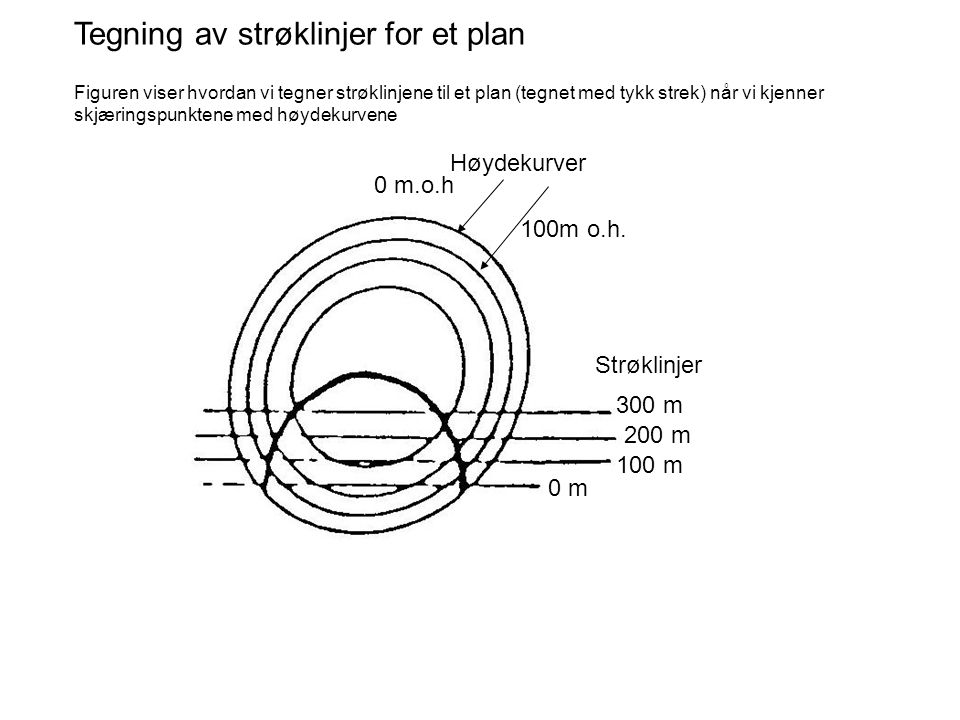 Tegning av strøklinjer for et plan Figuren viser hvordan vi tegner strøklinjene til et plan (tegnet med tykk strek) når vi kjenner skjæringspunktene m