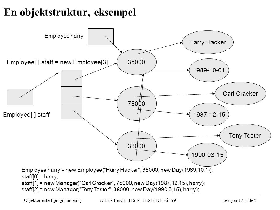Objektorientert programmering© Else Lervik, TISIP - HiST/IDB vår-99Leksjon 12, side 5 En objektstruktur, eksempel 35000 Harry Hacker 1989-10-01 75000 Carl Cracker 1987-12-15 38000 Tony Tester 1990-03-15 Employee[ ] staff Employee[ ] staff = new Employee[3] Employee harry = new Employee( Harry Hacker , 35000, new Day(1989,10,1)); staff[0] = harry; staff[1] = new Manager( Carl Cracker , 75000, new Day(1987,12,15), harry); staff[2] = new Manager( Tony Tester , 38000, new Day(1990,3,15), harry); Employee harry