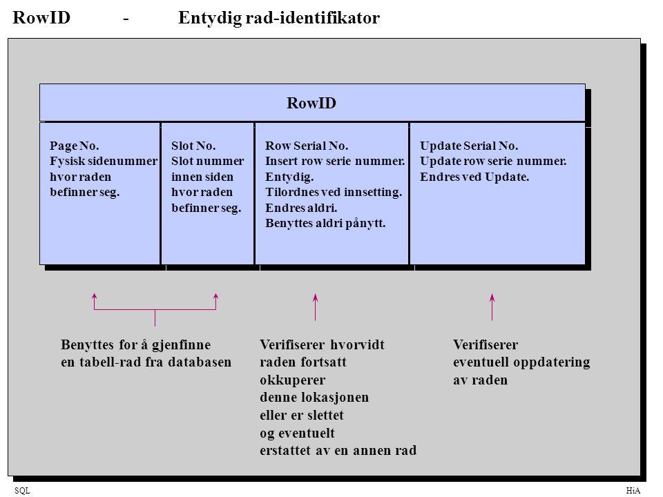 SQLHiA RowID-Entydig rad-identifikator RowID Page No.
