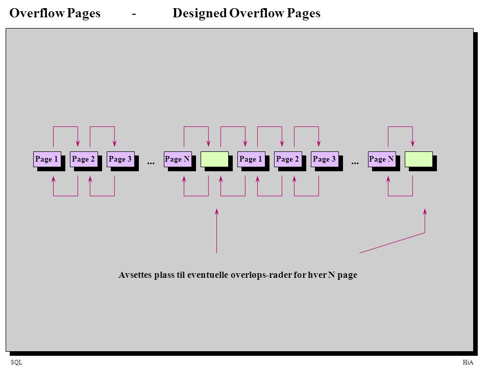 SQLHiA Overflow Pages-Designed Overflow Pages Page 1 Page 2 Page 3 Page N...