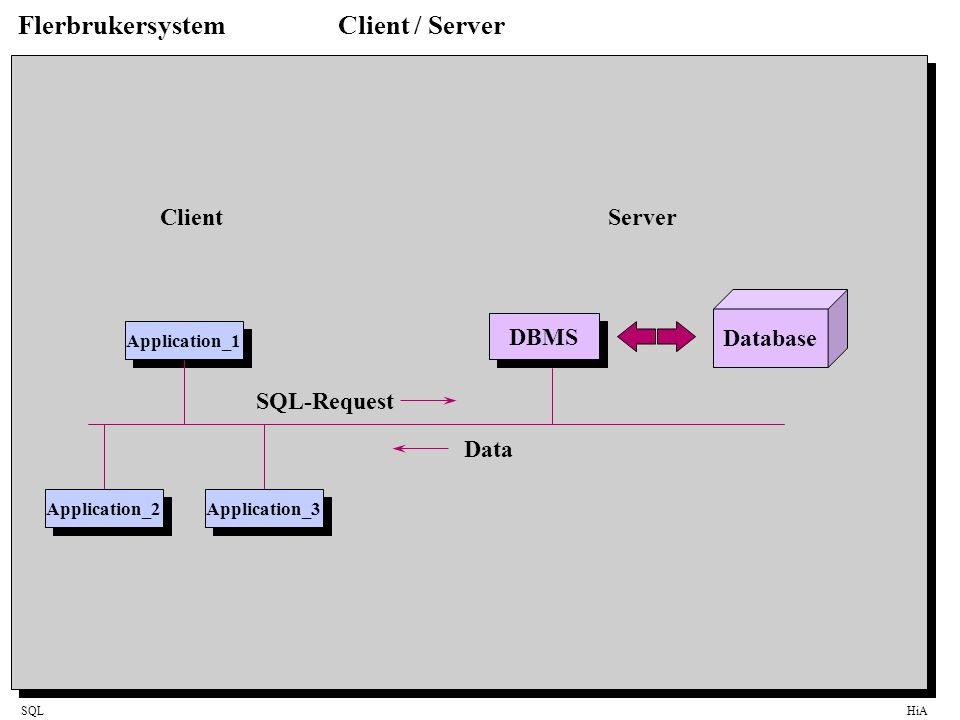 SQLHiA FlerbrukersystemClient / Server Database DBMS Application_2 SQL-Request Data Application_3 Application_1 ClientServer