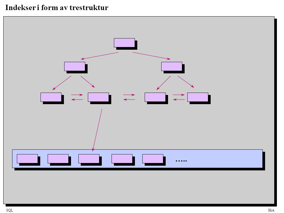SQLHiA Indekser i form av trestruktur …..