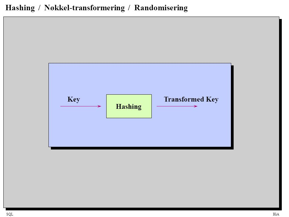 SQLHiA Hashing / Nøkkel-transformering / Randomisering Hashing KeyTransformed Key