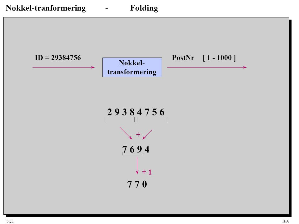 SQLHiA Nøkkel-tranformering-Folding Nøkkel- transformering ID = 29384756PostNr [ 1 - 1000 ] 2 9 3 8 4 7 5 6 7 6 9 4 7 7 0 + + 1
